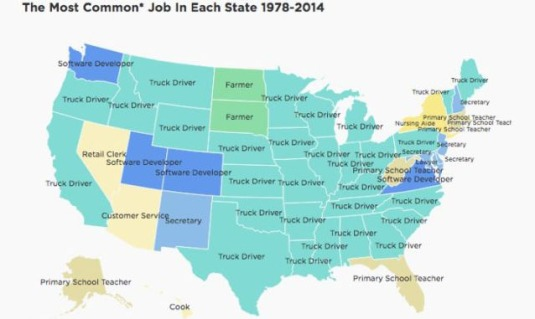 Truck driver is the most common job in 28 states